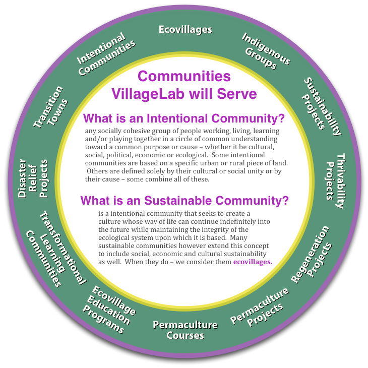 InnovationLabCommunitiesWheel3.2